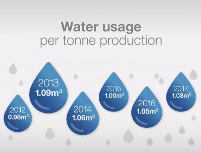 Infographic showing the water usage per tonne for each year between 2012