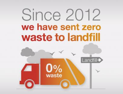 Infogrpahic showing that we have sent zero waste to landfill since 2012