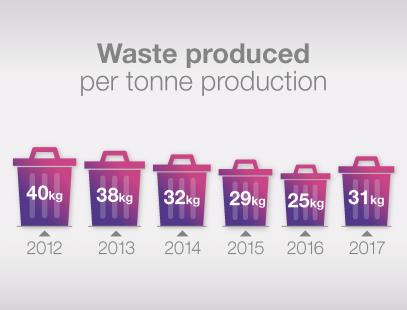 Waste produced per tonne production from 2012 to 2017