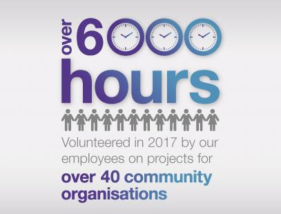 Over 600 hours volunteered in 2017 by our employees on projects for over 40 community organisations