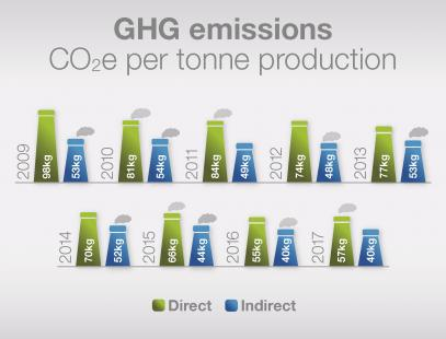 CO2e per tonne production every year from 2009 to 2017