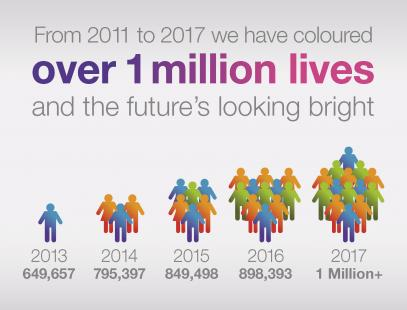 From 2011 to 2017 we have coloured over 1 million lives and the future's looking bright